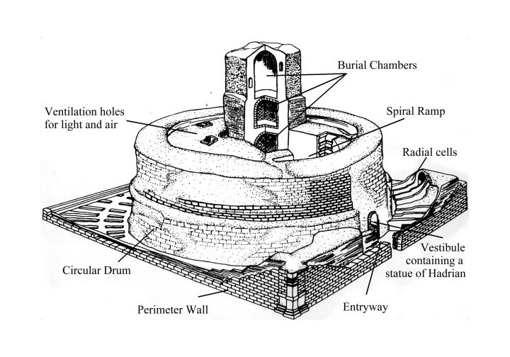 Axonometric view of Hadrian's Mausoleum (now Castel Sant Angelo) in Rome demonstrating mounded earth encased by brick.